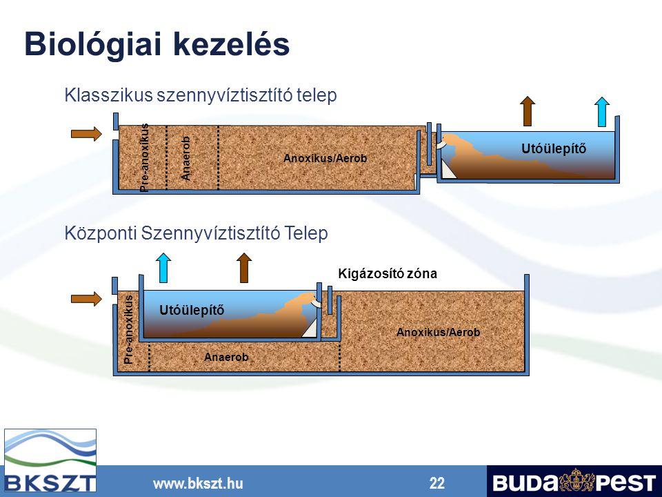 Biológiai kezelés Klasszikus szennyvíztisztító telep
