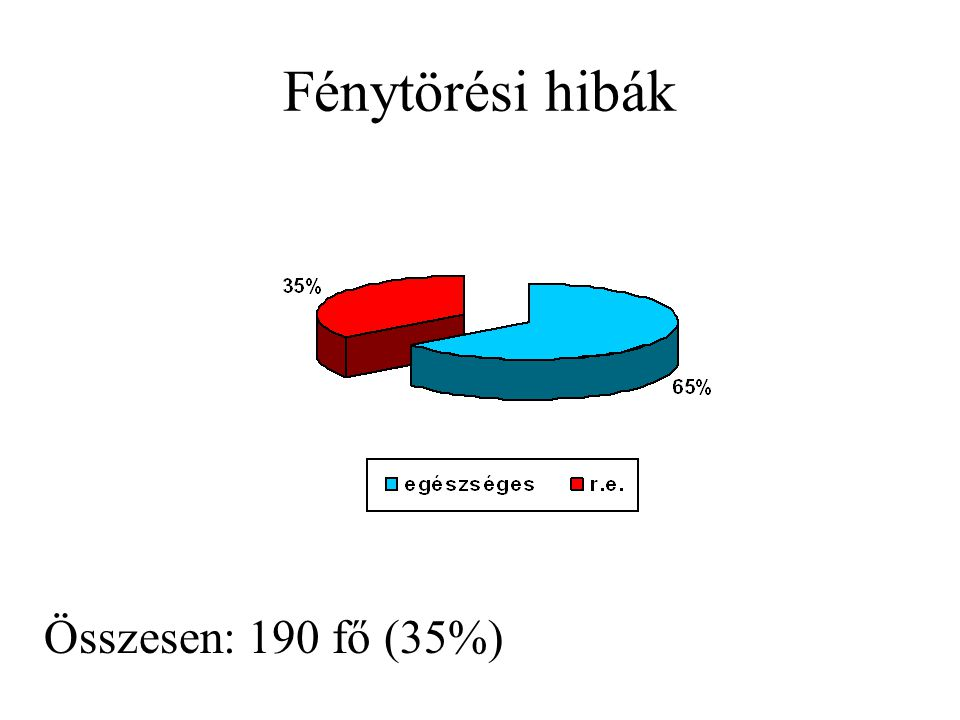 Fénytörési hibák Összesen: 190 fő (35%)