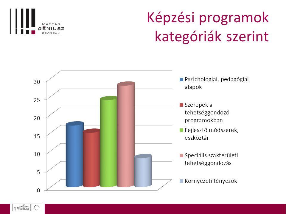 Képzési programok kategóriák szerint