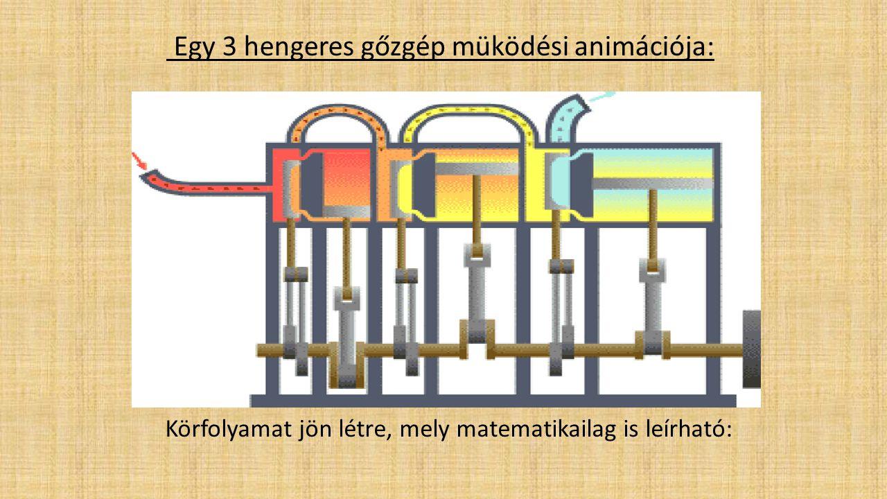 Egy 3 hengeres gőzgép müködési animációja: