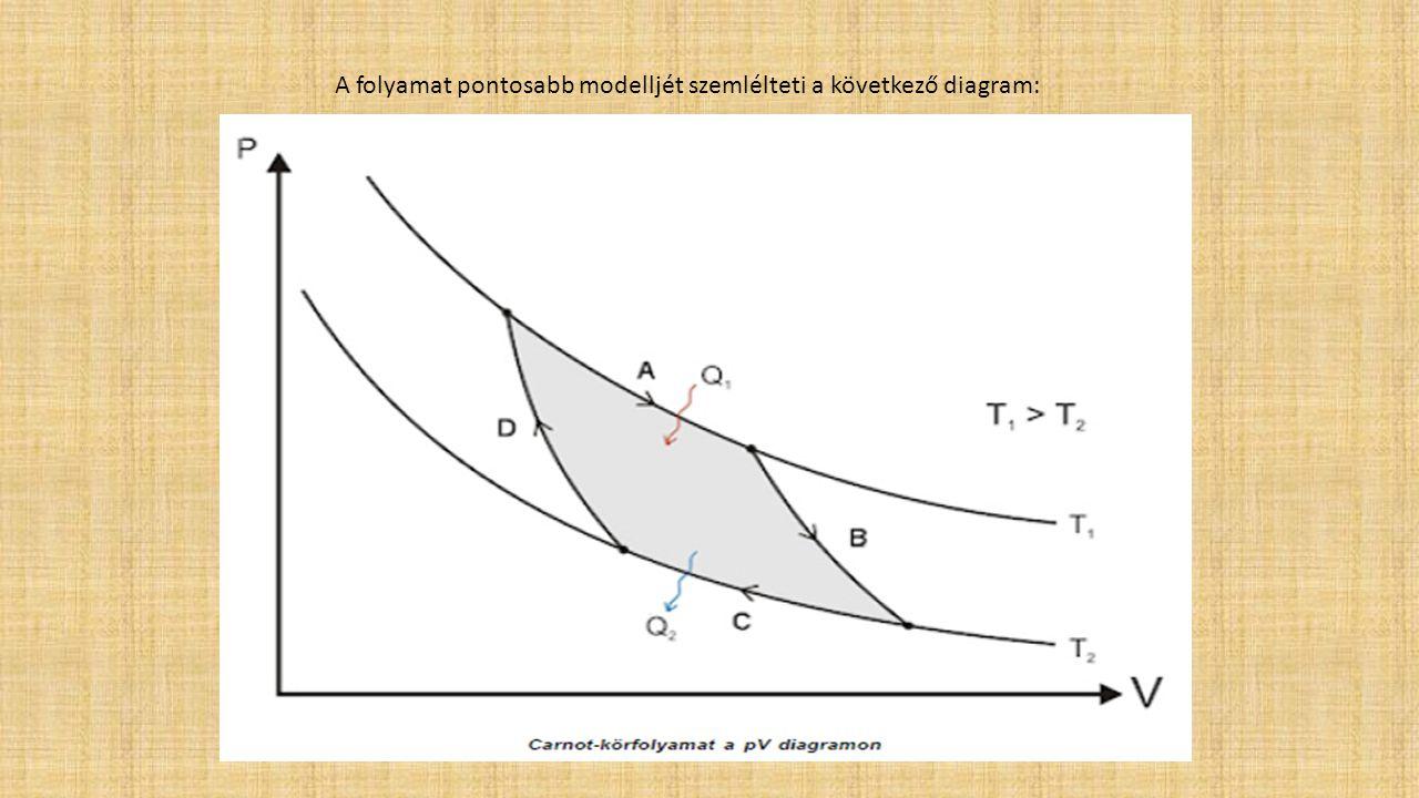 A folyamat pontosabb modelljét szemlélteti a következő diagram: