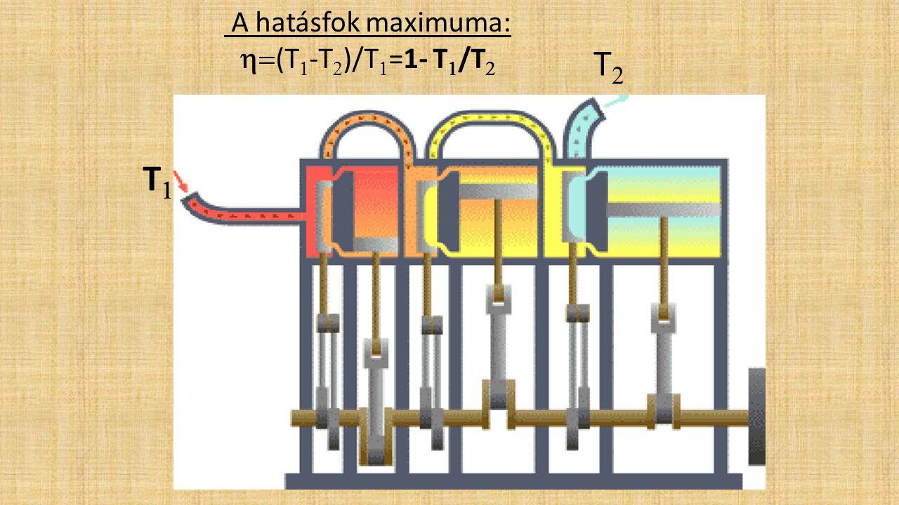 T2 T1 A hatásfok maximuma: h=(T1-T2)/T1=1- T1/T2