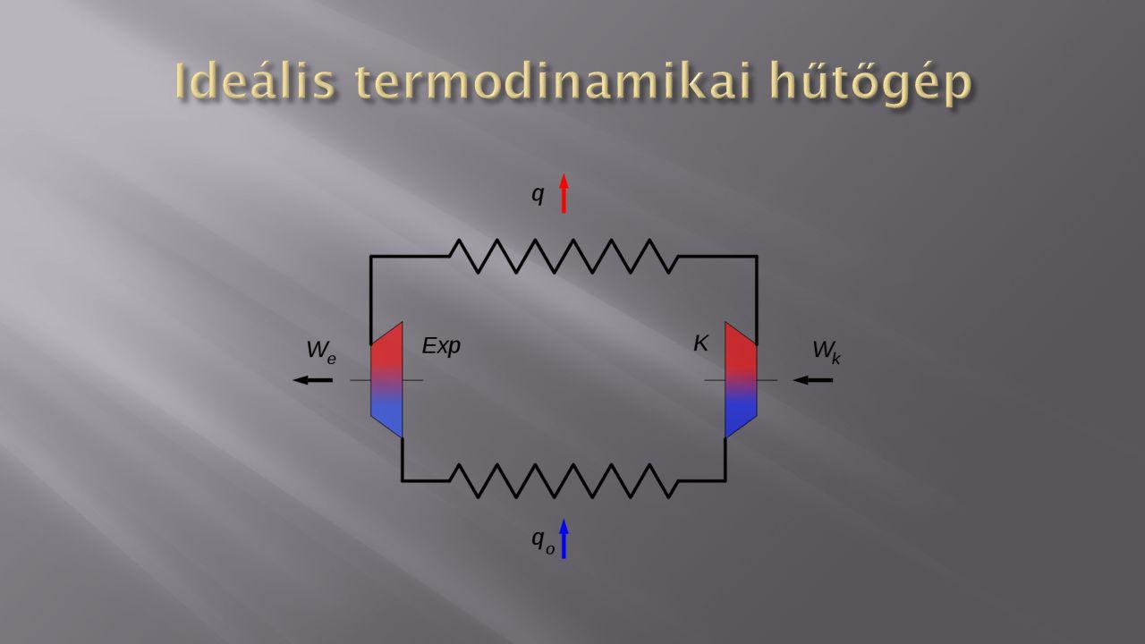 Ideális termodinamikai hűtőgép