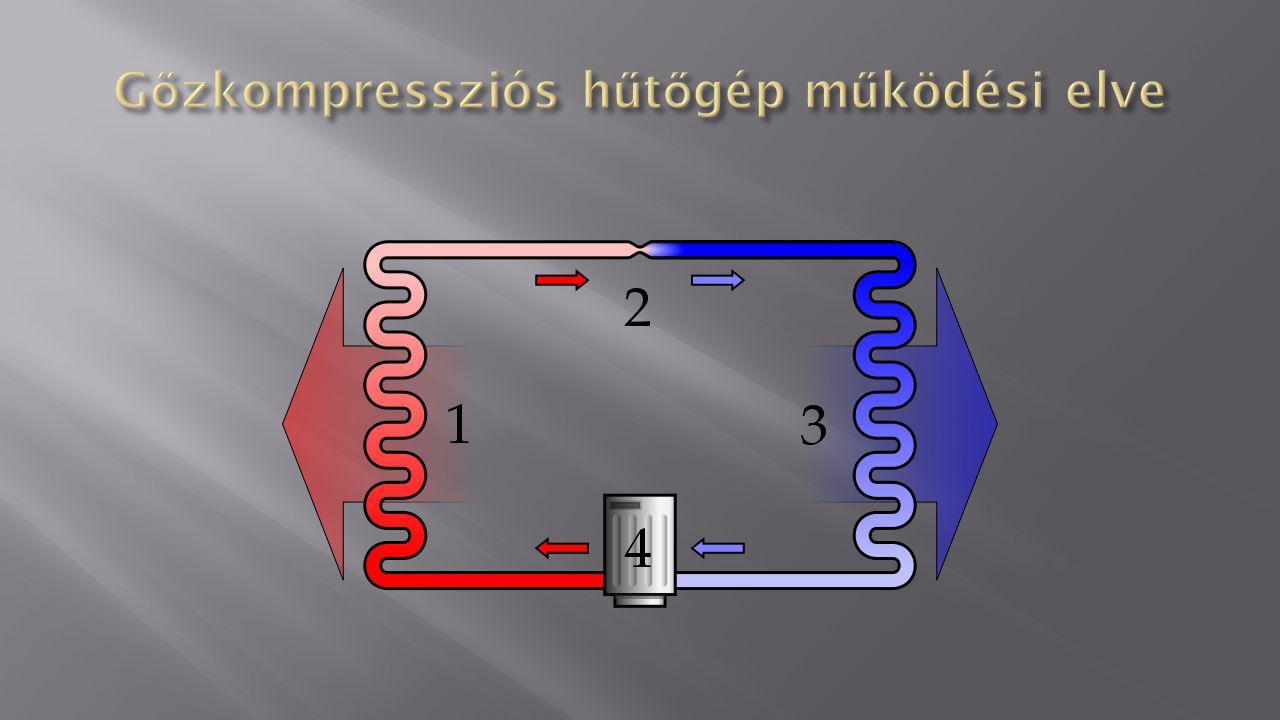 Gőzkompressziós hűtőgép működési elve