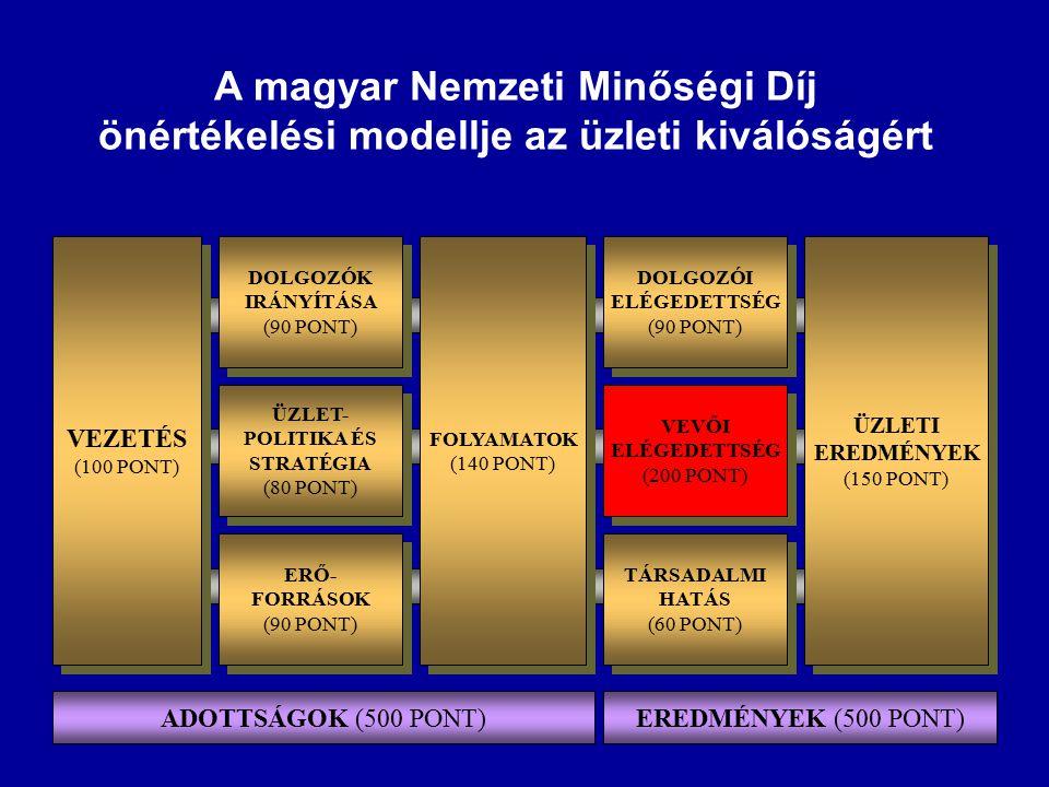 önértékelési modellje az üzleti kiválóságért