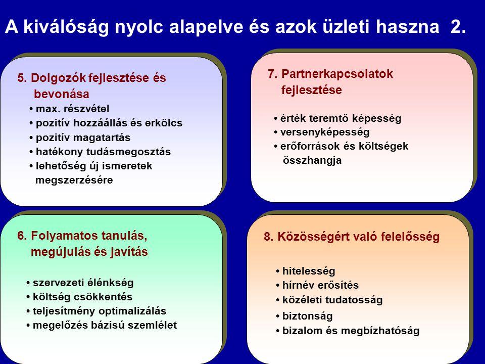 A kiválóság nyolc alapelve és azok üzleti haszna 2.