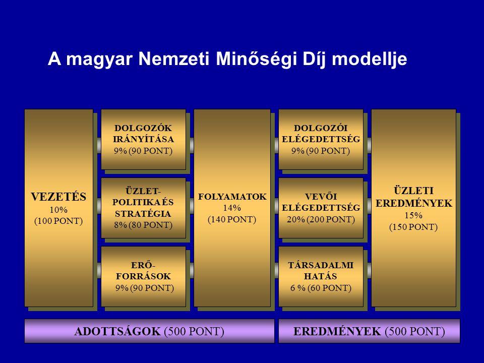 A magyar Nemzeti Minőségi Díj modellje