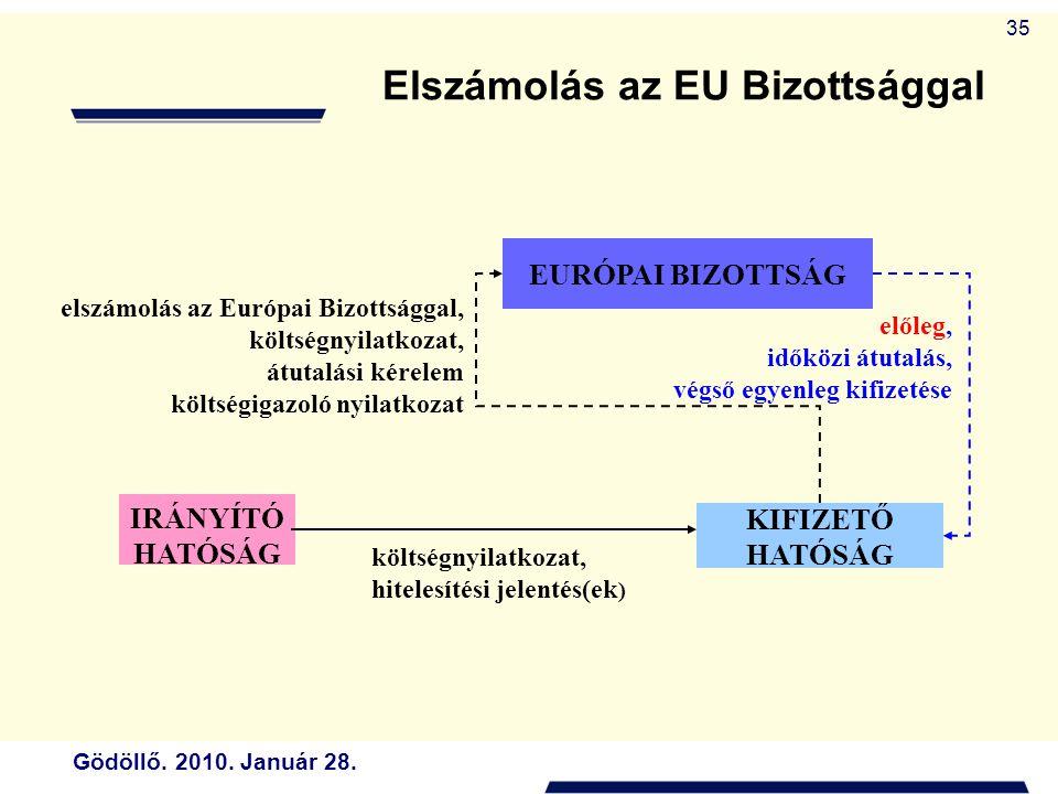 Elszámolás az EU Bizottsággal