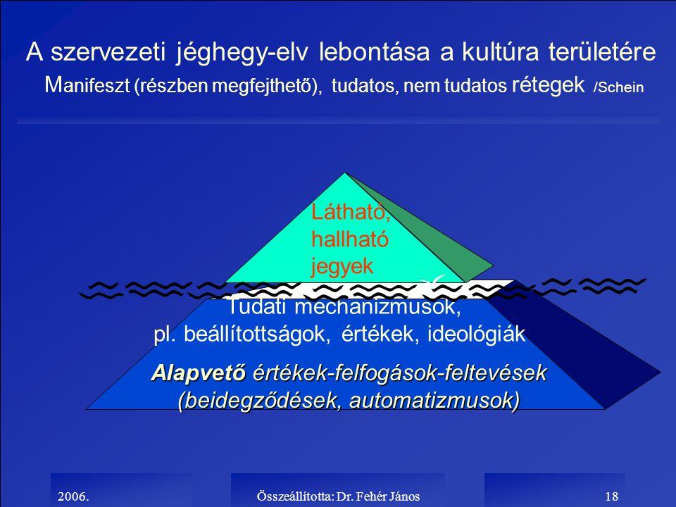 A szervezeti jéghegy-elv lebontása a kultúra területére Manifeszt (részben megfejthető), tudatos, nem tudatos rétegek /Schein