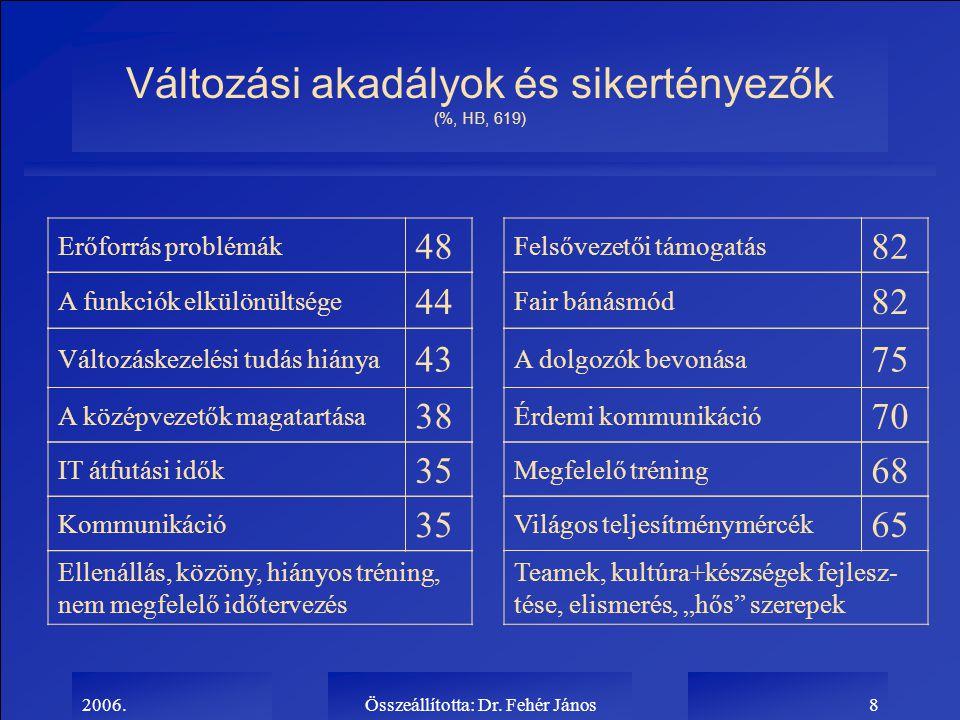 Változási akadályok és sikertényezők (%, HB, 619)