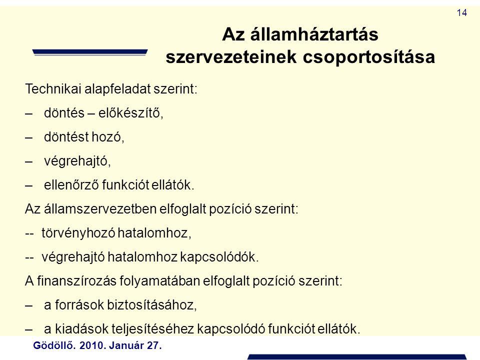 Az államháztartás szervezeteinek csoportosítása