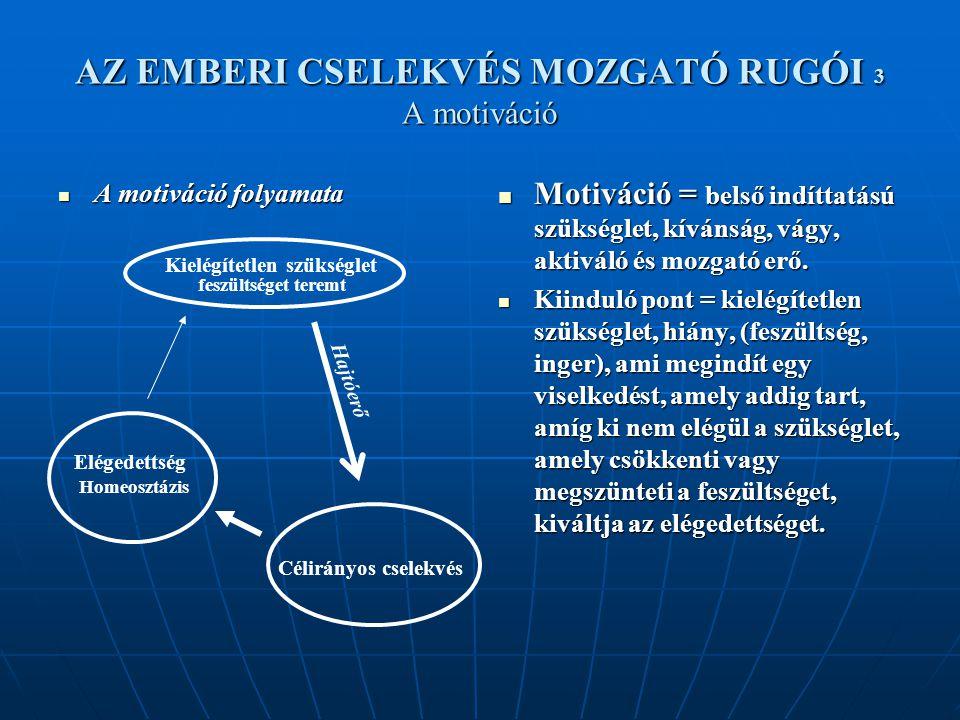 AZ EMBERI CSELEKVÉS MOZGATÓ RUGÓI 3 A motiváció