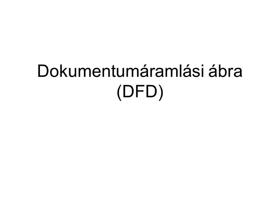 Dokumentumáramlási ábra (DFD)