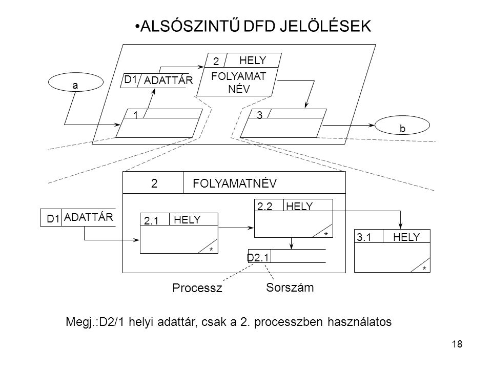 ALSÓSZINTŰ DFD JELÖLÉSEK