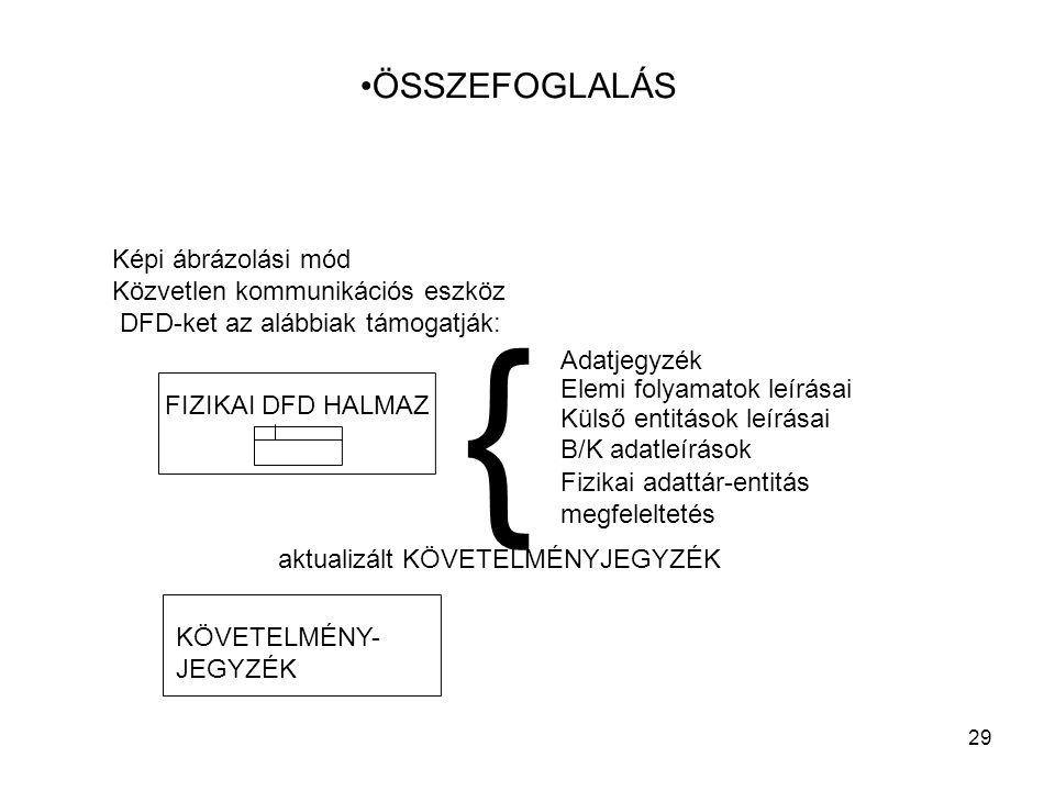{ ÖSSZEFOGLALÁS Képi ábrázolási mód Közvetlen kommunikációs eszköz