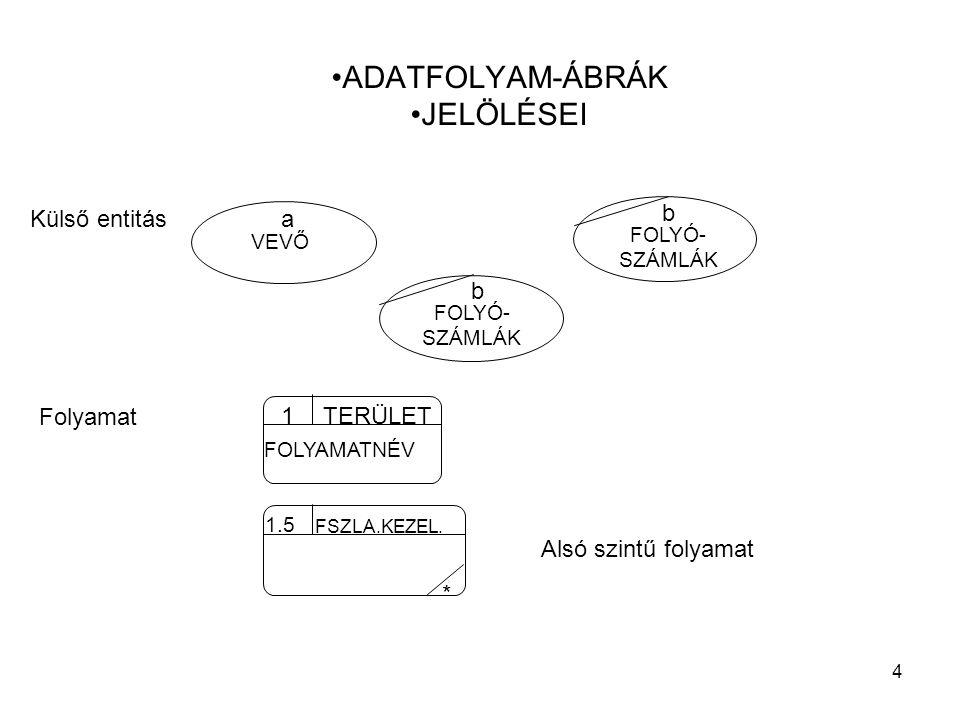 ADATFOLYAM-ÁBRÁK JELÖLÉSEI b Külső entitás a b Folyamat 1 TERÜLET