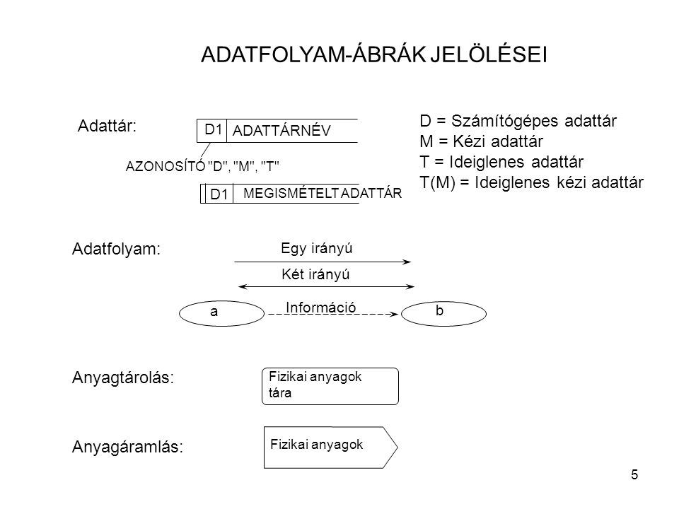 ADATFOLYAM-ÁBRÁK JELÖLÉSEI