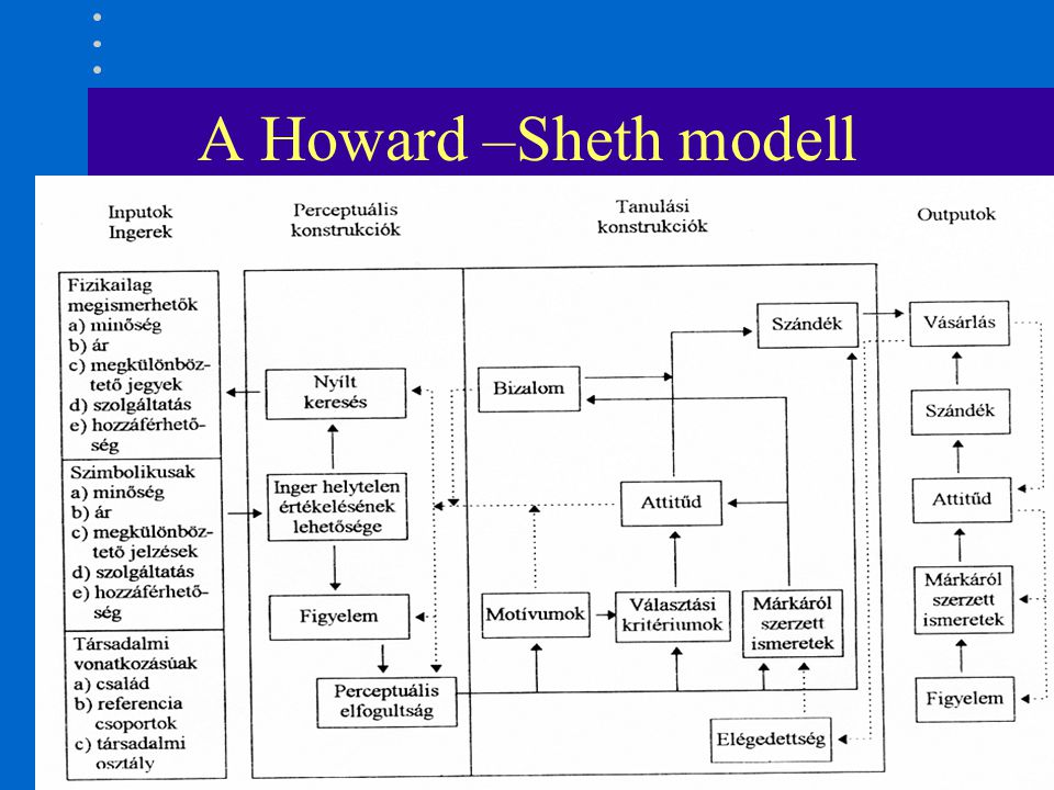 A Howard –Sheth modell