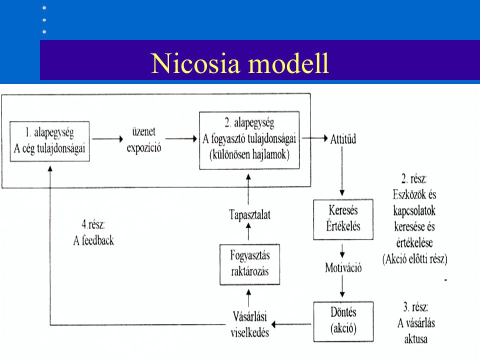 Nicosia modell