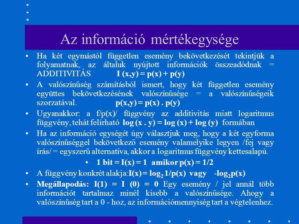 Az információ mértékegysége