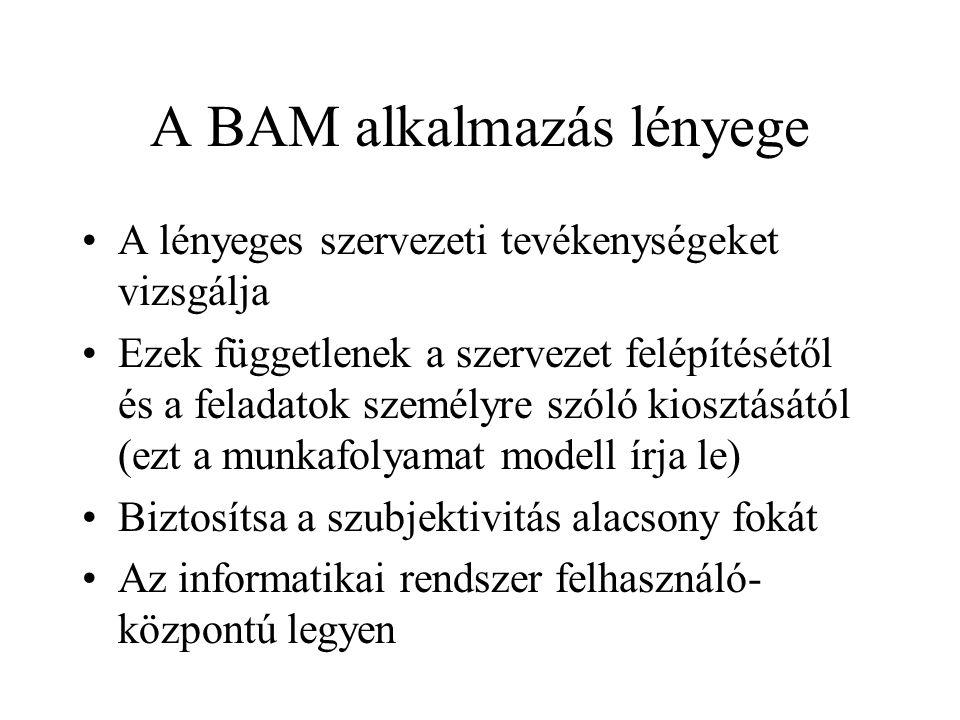 A BAM alkalmazás lényege
