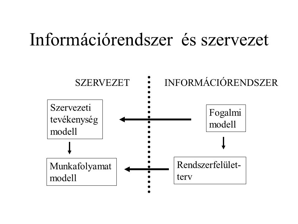 Információrendszer és szervezet