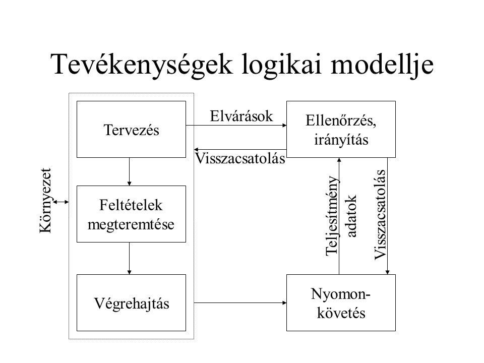 Tevékenységek logikai modellje