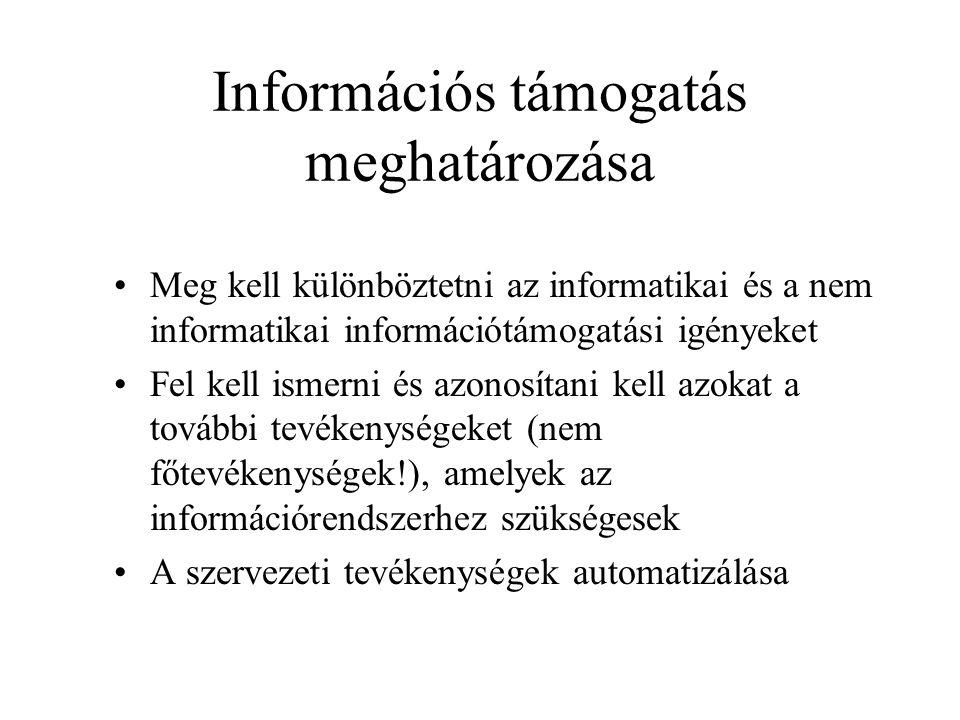 Információs támogatás meghatározása