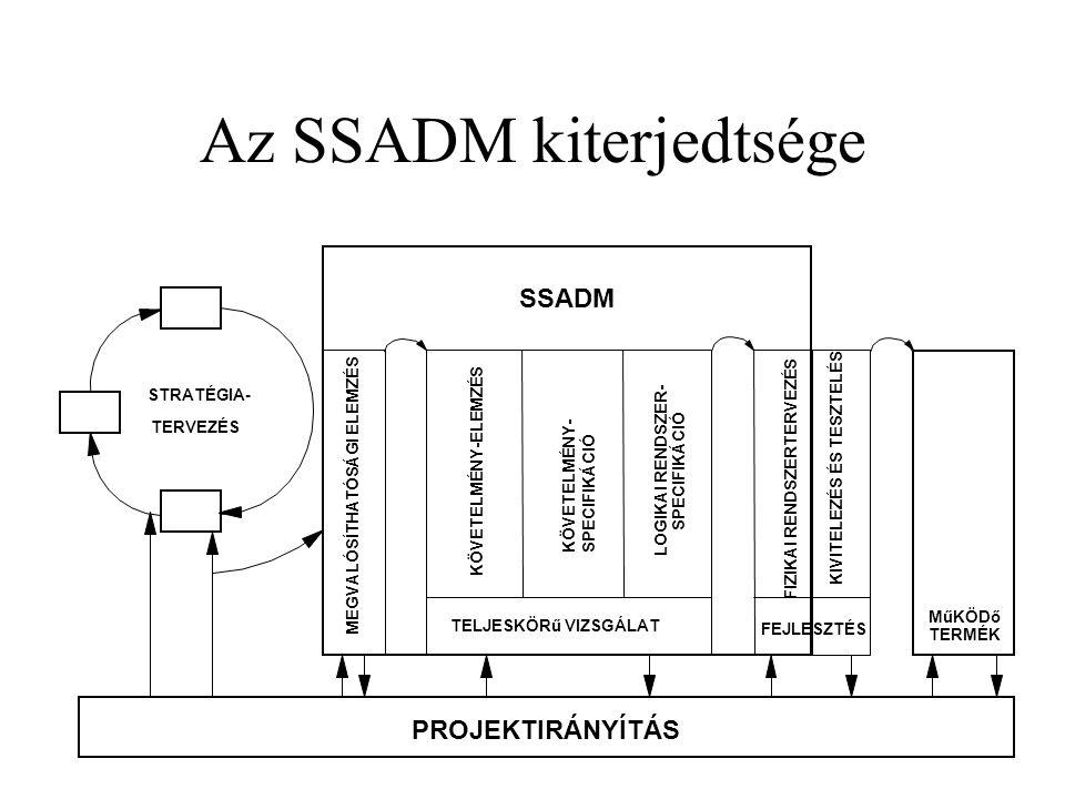 Az SSADM kiterjedtsége