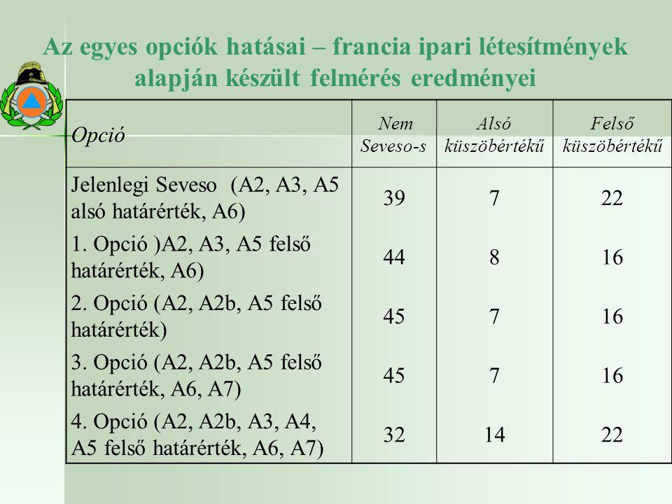 Az egyes opciók hatásai – francia ipari létesítmények alapján készült felmérés eredményei