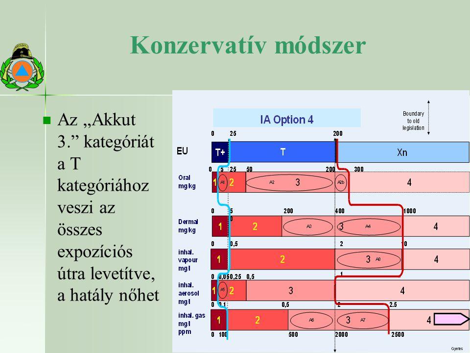 """Konzervatív módszer Az """"Akkut 3. kategóriát a T kategóriához veszi az összes expozíciós útra levetítve, a hatály nőhet."""