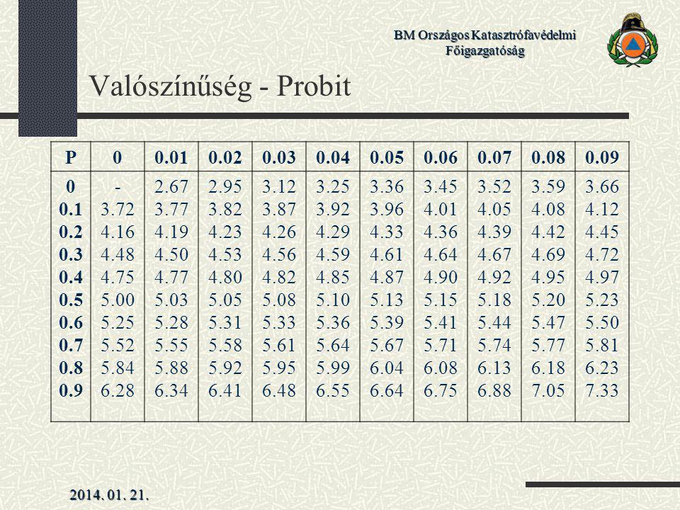 Valószínűség - Probit P 0.01 0.02 0.03 0.04 0.05 0.06 0.07 0.08 0.09