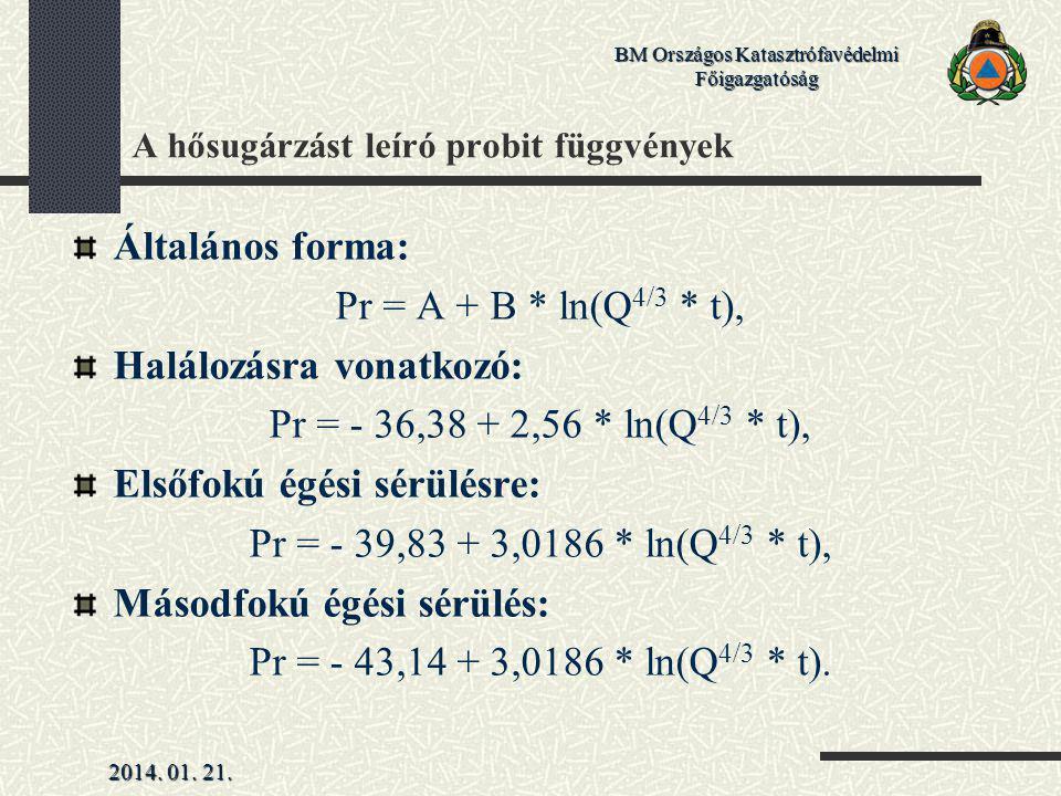 A hősugárzást leíró probit függvények