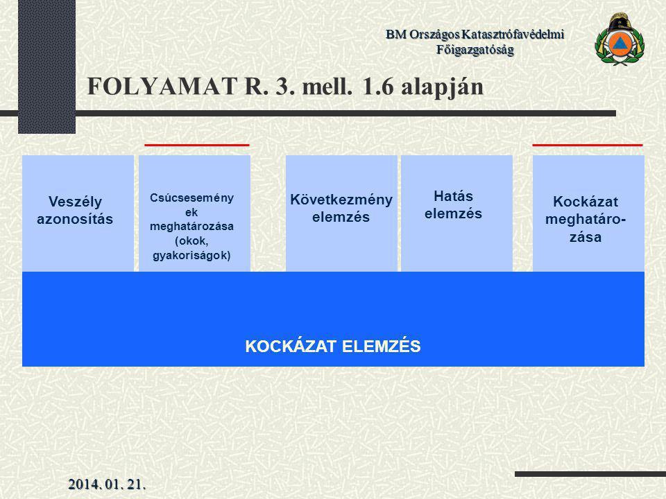 FOLYAMAT R. 3. mell. 1.6 alapján