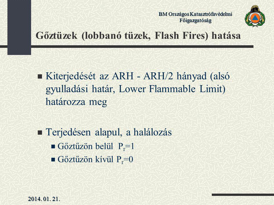 Gőztüzek (lobbanó tüzek, Flash Fires) hatása