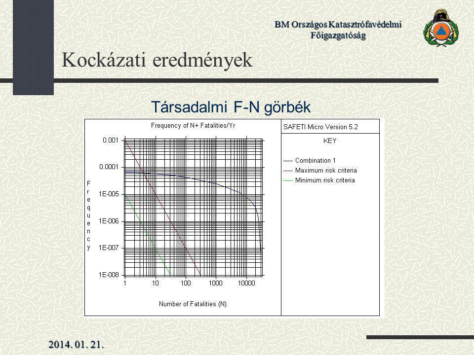 Kockázati eredmények Társadalmi F-N görbék