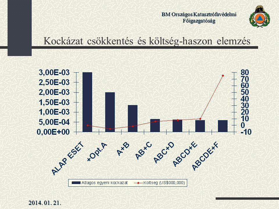 Kockázat csökkentés és költség-haszon elemzés