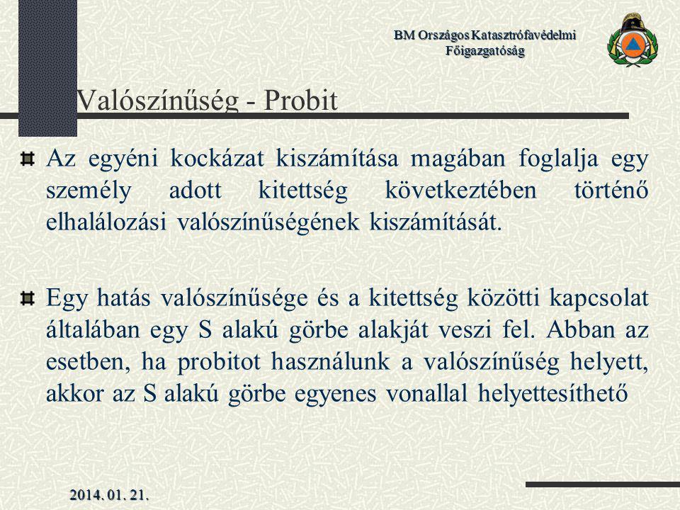 Valószínűség - Probit