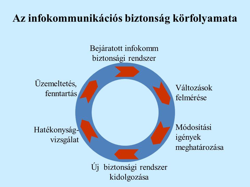 Az infokommunikációs biztonság körfolyamata