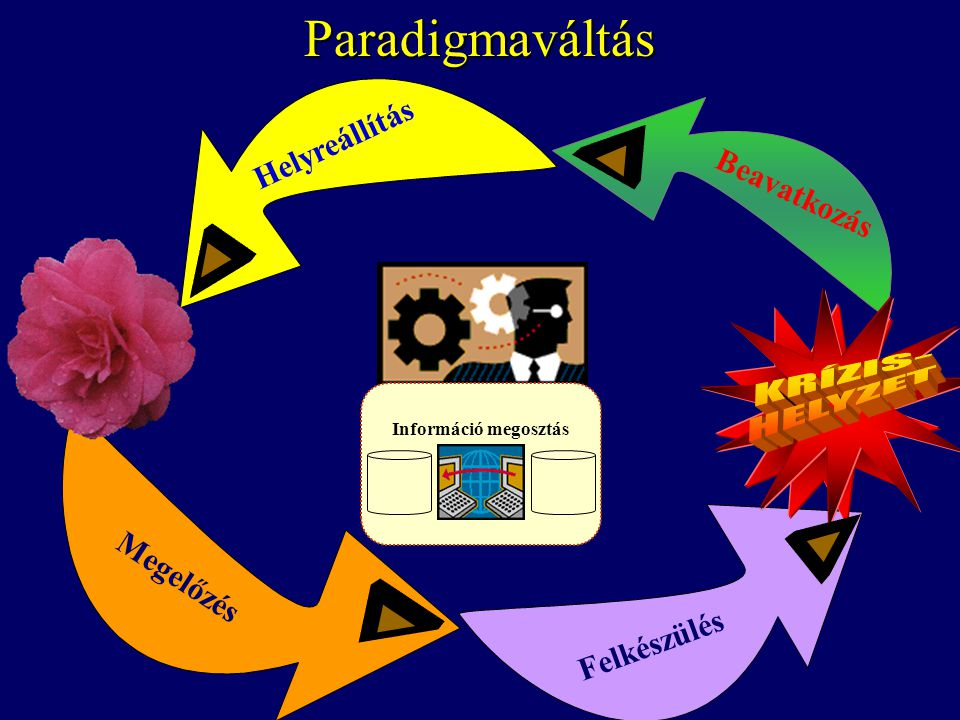 Paradigmaváltás KRÍZIS- HELYZET Helyreállítás Beavatkozás Megelőzés