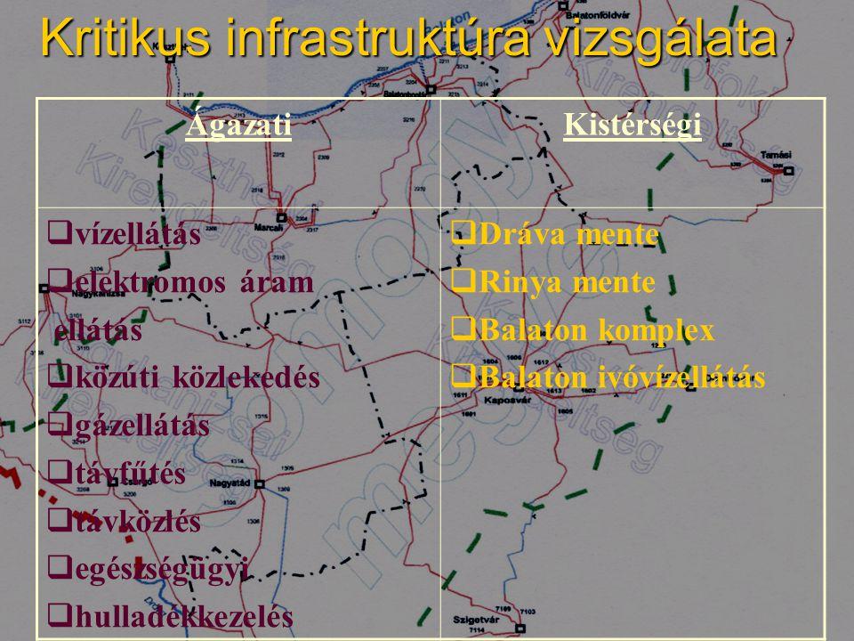 Kritikus infrastruktúra vizsgálata