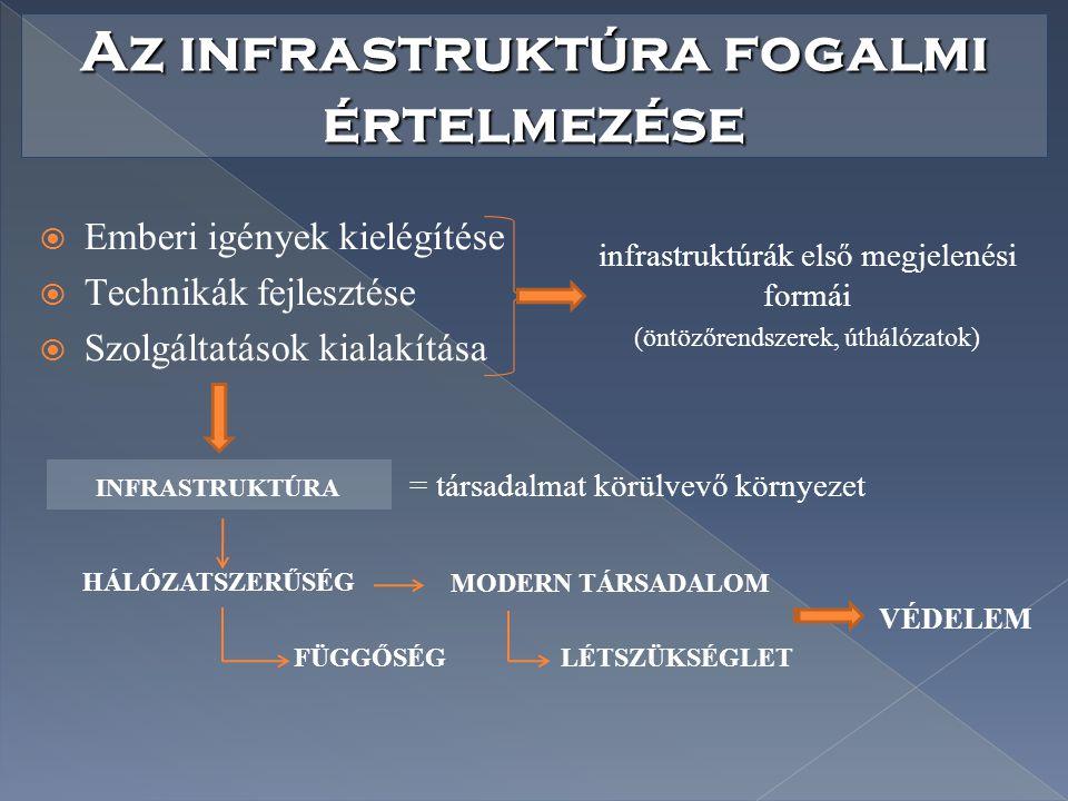 Az infrastruktúra fogalmi értelmezése