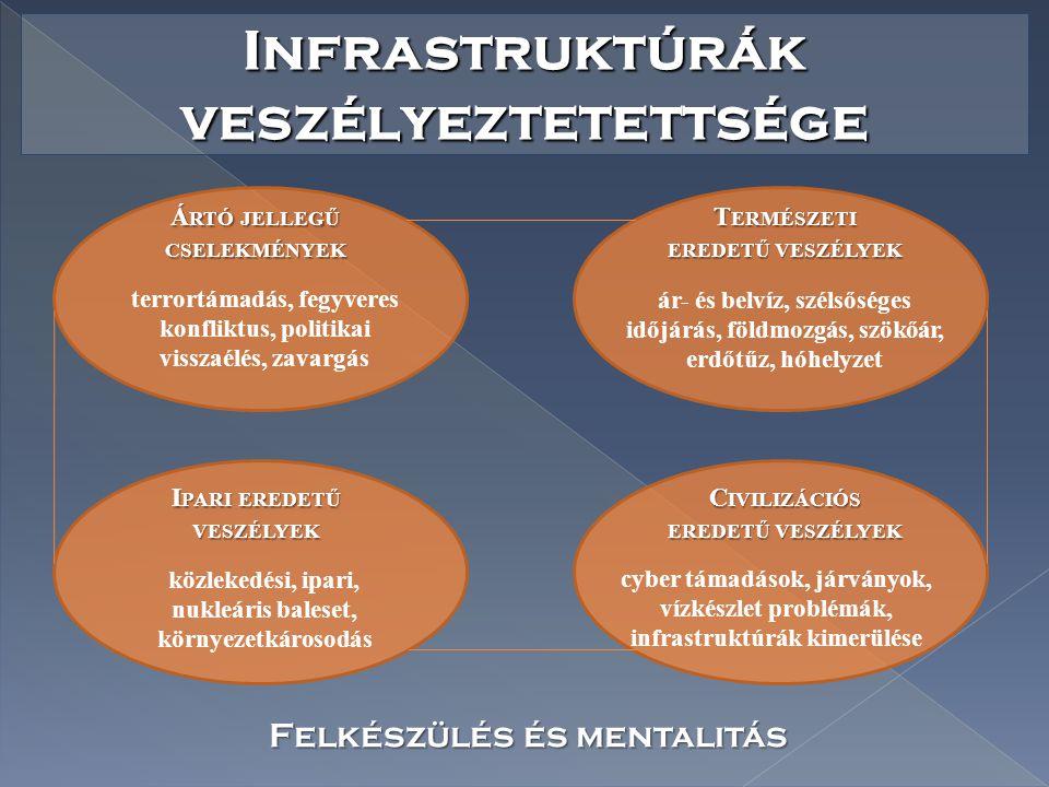 Infrastruktúrák veszélyeztetettsége