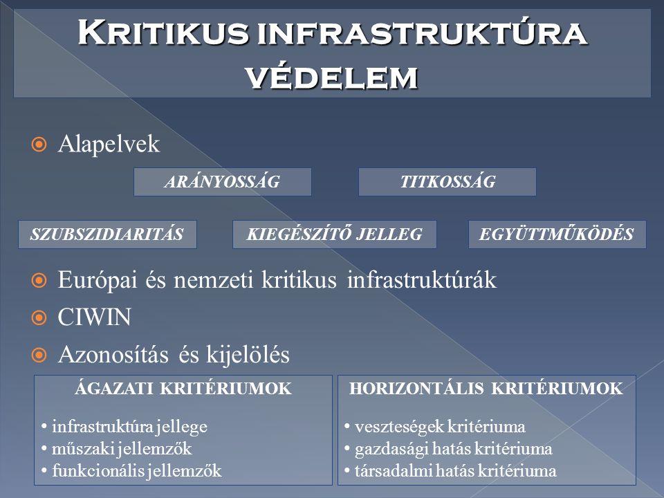 Kritikus infrastruktúra védelem HORIZONTÁLIS KRITÉRIUMOK