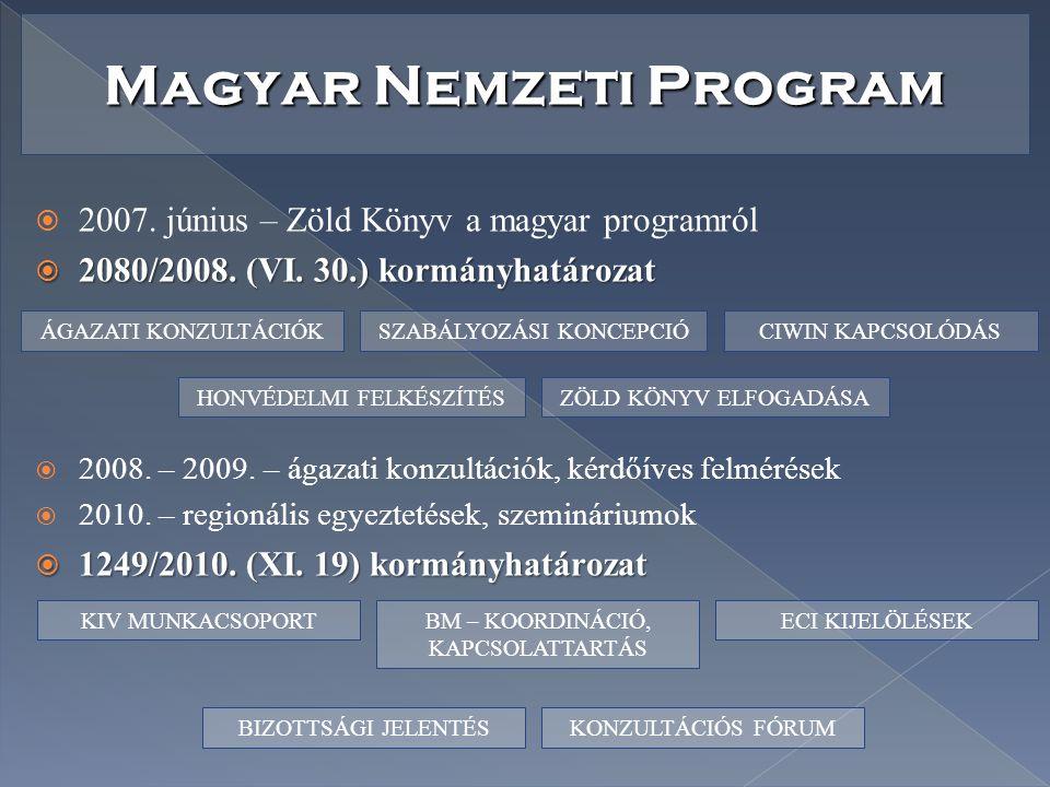 Magyar Nemzeti Program