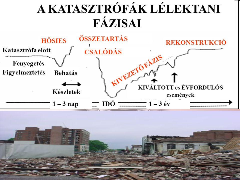 A KATASZTRÓFÁK LÉLEKTANI FÁZISAI KIVÁLTOTT és ÉVFORDULÓS események
