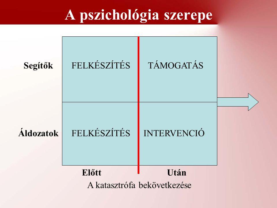 A pszichológia szerepe