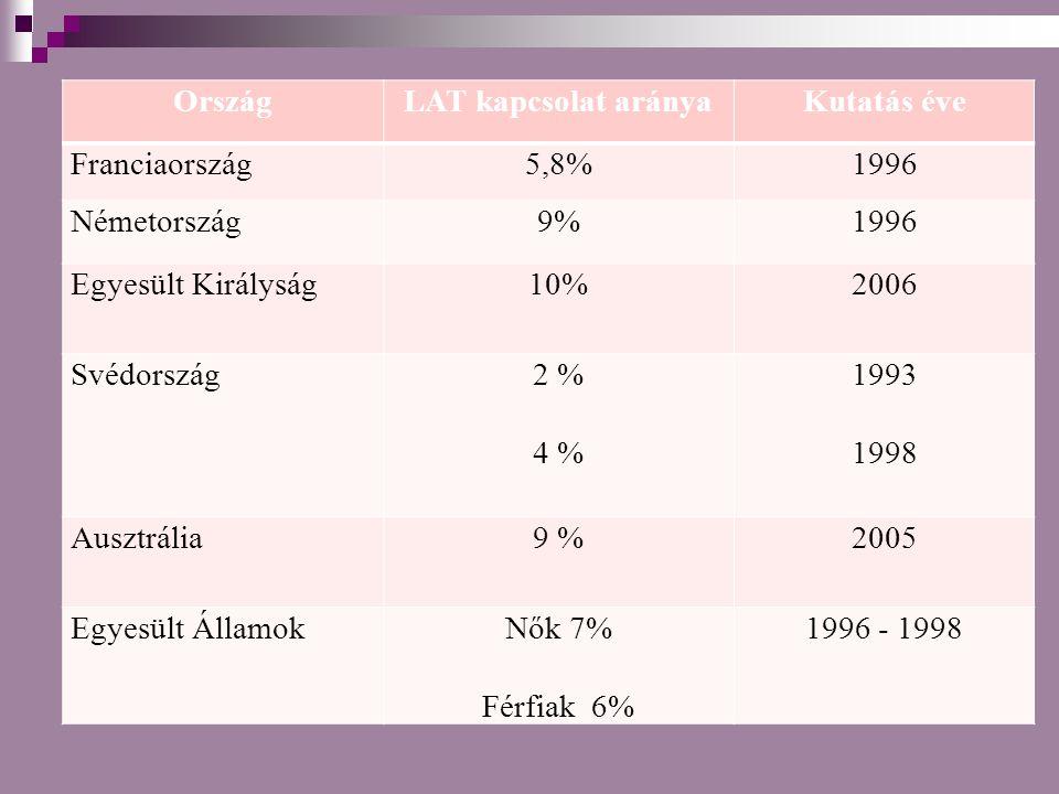 Ország LAT kapcsolat aránya. Kutatás éve. Franciaország. 5,8% 1996. Németország. 9% Egyesült Királyság.