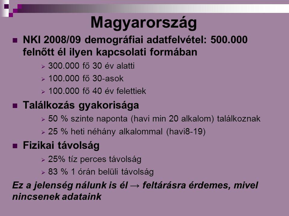 Magyarország NKI 2008/09 demográfiai adatfelvétel: 500.000 felnőtt él ilyen kapcsolati formában. 300.000 fő 30 év alatti.