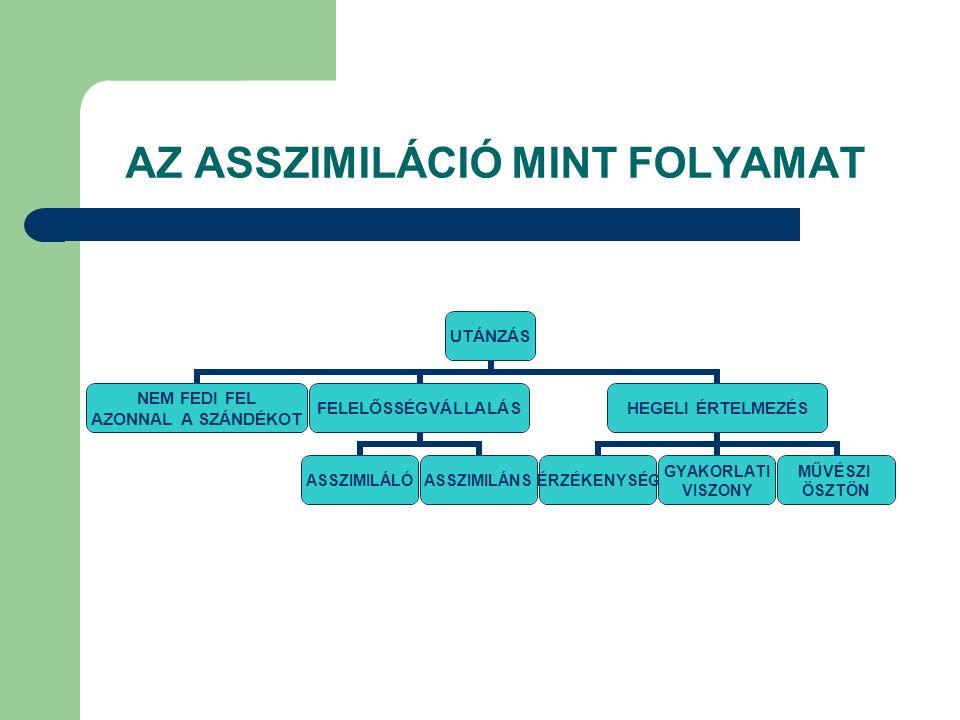 AZ ASSZIMILÁCIÓ MINT FOLYAMAT